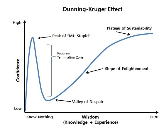 Dunning-Krugger Effect Graph